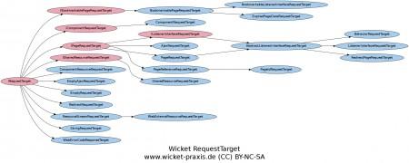Wicket RequestTarget